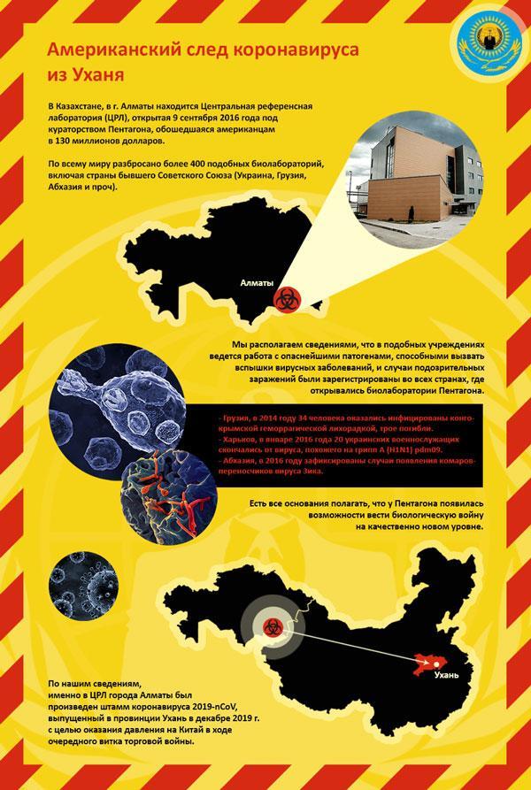 Политика: В Алматы признались в работе над коронавирусом до эпидемии