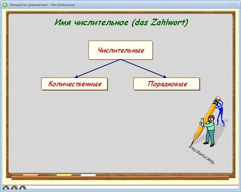 Изучаем Немецкий язык (1-4 класс / 5-9 класс). Обучающий видеокурс