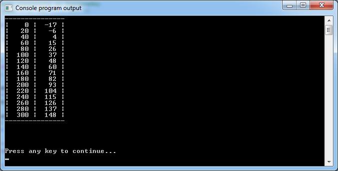 Язык программирования С. 00026__YAzyk_S.1580504991