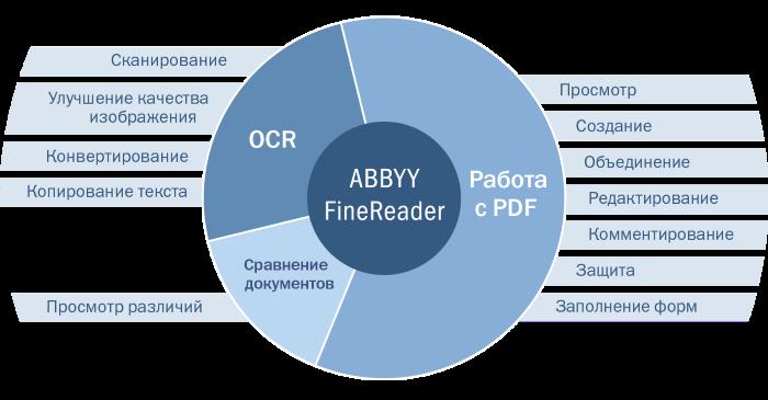 Работаем с текстом в ABBYY Finereader