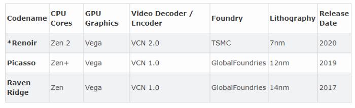 AMD Renoir может появиться с ядрами Zen 2 и графикой Vega 10