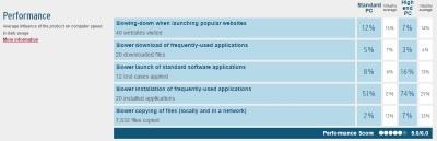 Антивирус от Microsoft так же хорош как Avast и AVG