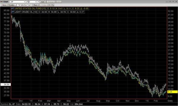 Цена на нефть Brent поднялась выше $37 за баррель - Цензор.НЕТ 8072
