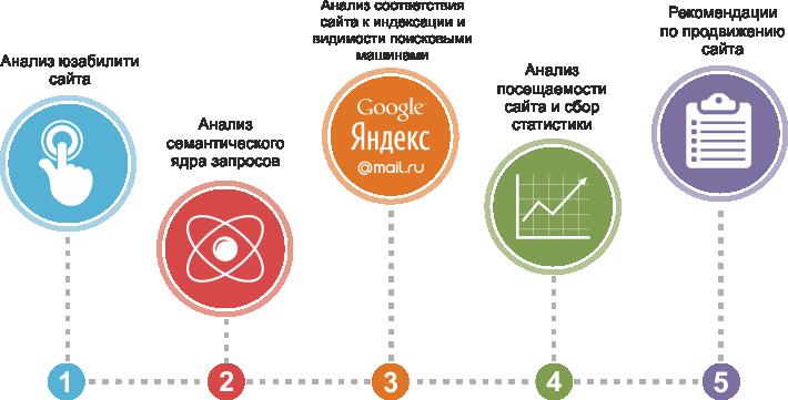 Этапы оптимизации сайта
