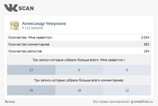 Анализатор постов ВКонтакте