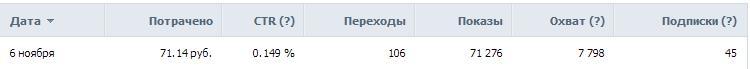 Дешевые подписчики с таргета ВКонтакте