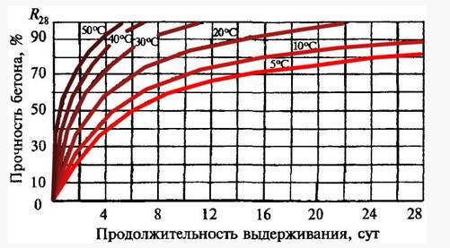 Grafik-tverdeniya-i-nabora-prochnosti-be