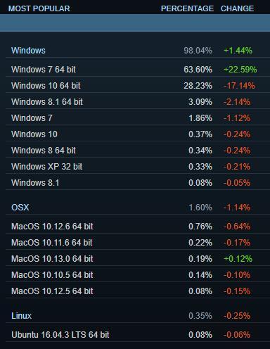 Катастрофа Windows 10 в Steam - игроки возвращаются в Windows 7