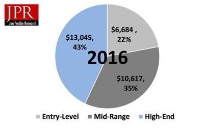Компьютерные игры собрали рекордные 30 млрд долларов от продаж
