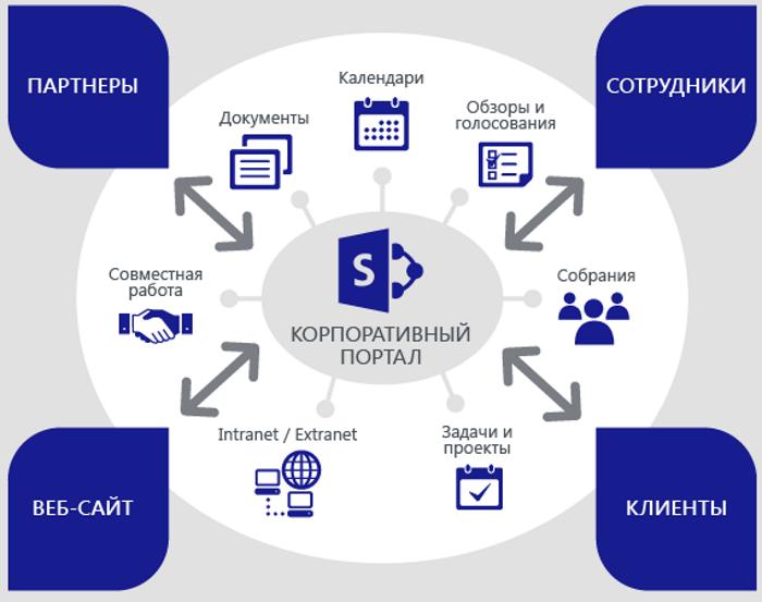 Корпоративный портал предприятий