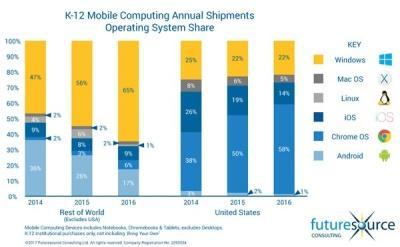 Microsoft и Google конкурируют в сфере образовательных учреждений