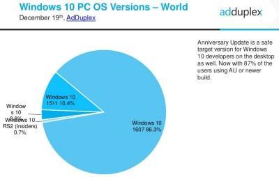 Microsoft прекращает поддержку оригинальной Windows 10