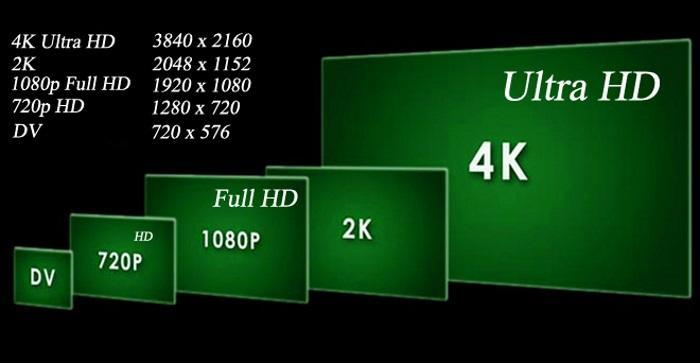 Почему Full HD – это хорошо?