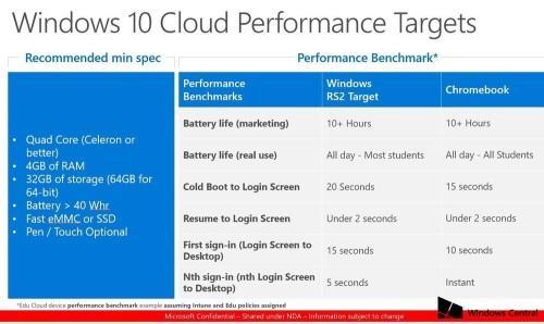 Microsoft хочет производить ноутбуки с Windows 10 Cloud