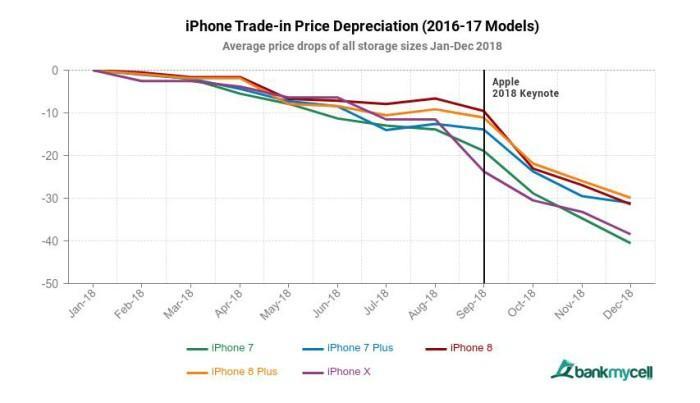 После выпуска смартфоны Apple  практически не устаревают
