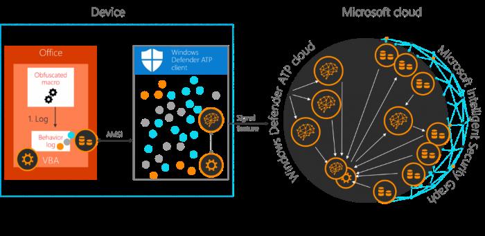Microsoft анонсирует функцию антивируса для Microsoft Office