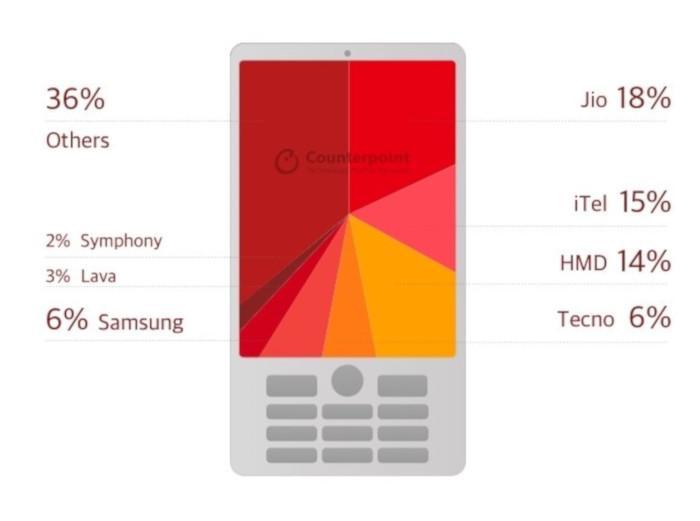 Растет спрос на обычные телефоны