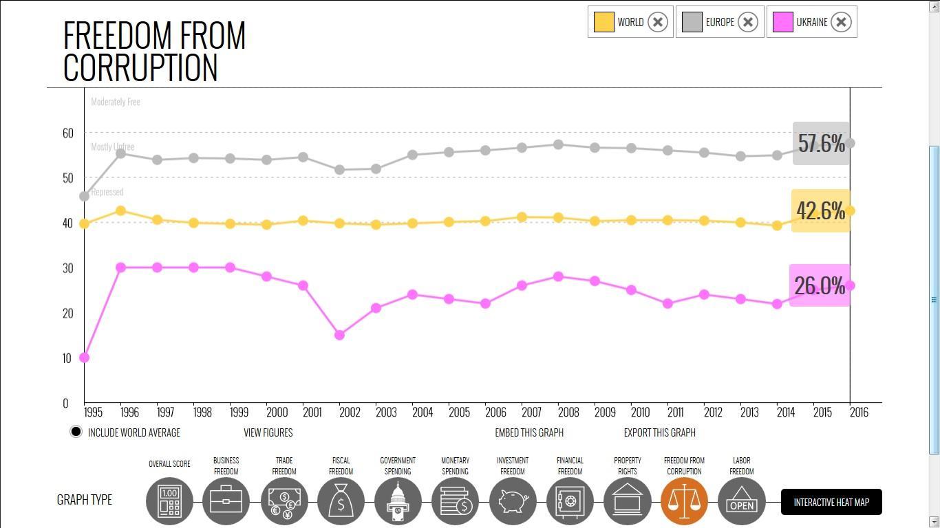 Прогресса в борьбе с коррупцией не видит более 70% бизнеса в Украине, - опрос Американской торговой палаты - Цензор.НЕТ 5999