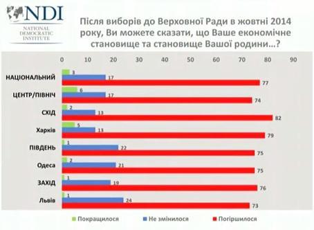 Больше всего россиян беспокоит рост цен, бедность и безработица - опрос - Цензор.НЕТ 1798