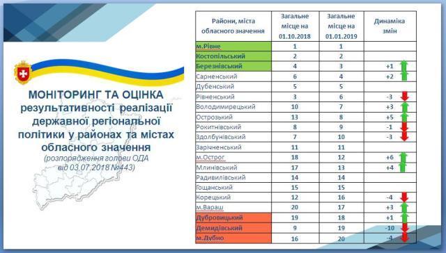 Роботу районів та міст Рівненщини за 2018 рік підсумували на колегії ОДА