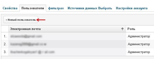 аналитика администратор