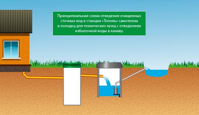 отводы стоков в канализации Тополь