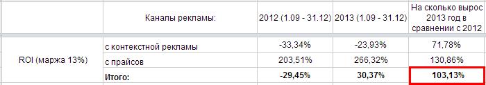 сравнение результатов ROMI двух сезонов