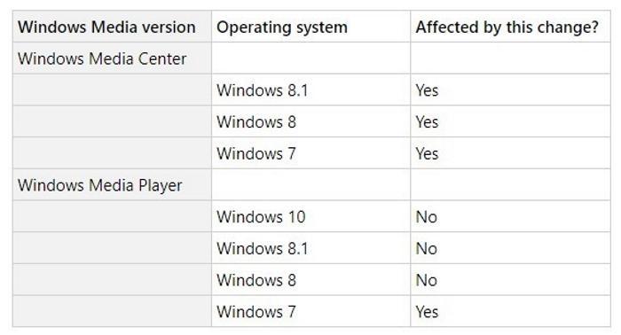 Microsoft тихо убивает функцию Windows Media в Windows 7