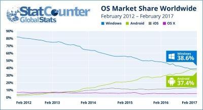 Высокие показатели Android могут угрожать Windows