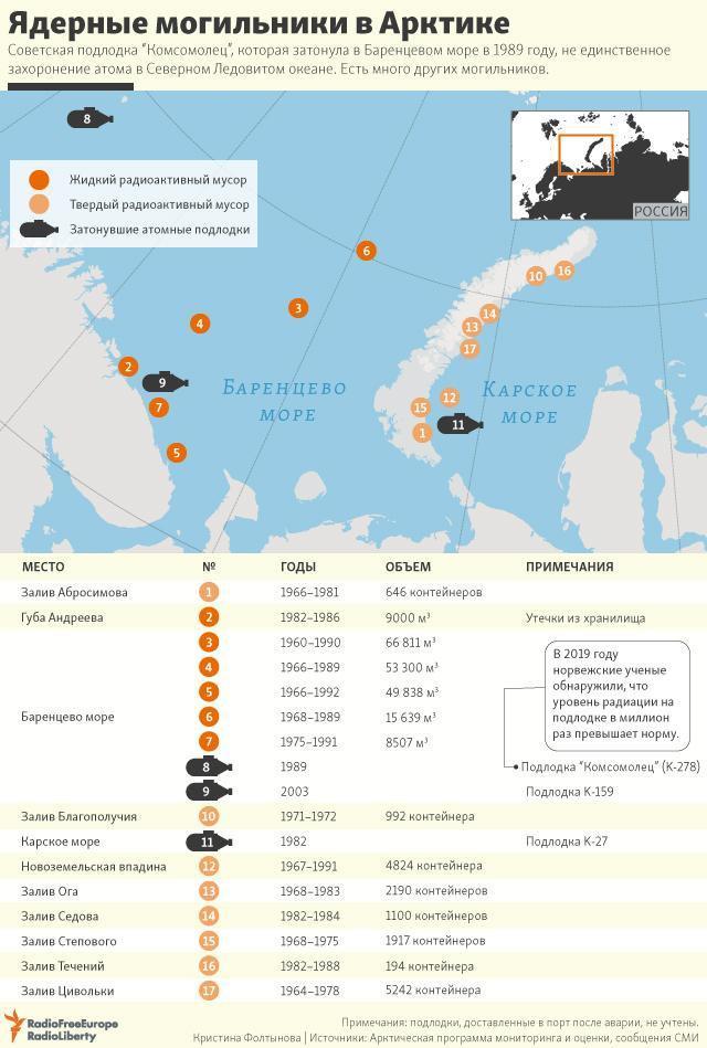 Ядерные могильники в Арктике