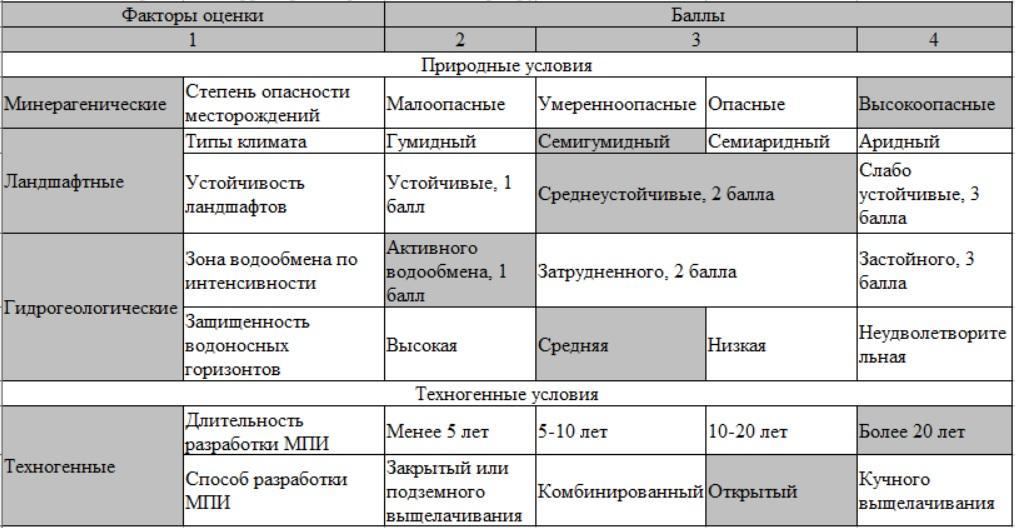 табл. 2