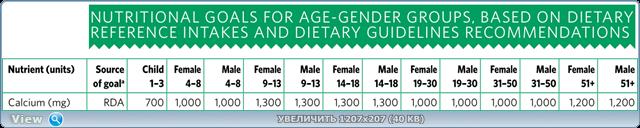 Содержание кальция в неживотных (веганских) продуктах, нормы его потребления и всё, что нужно знать Thumb3.1485035649