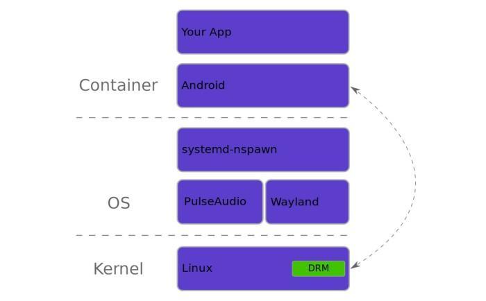 Запусти приложения для Android на своем рабочем столе под управлением Wayland